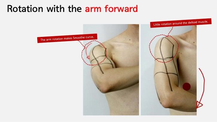 Rotation with the arm forward