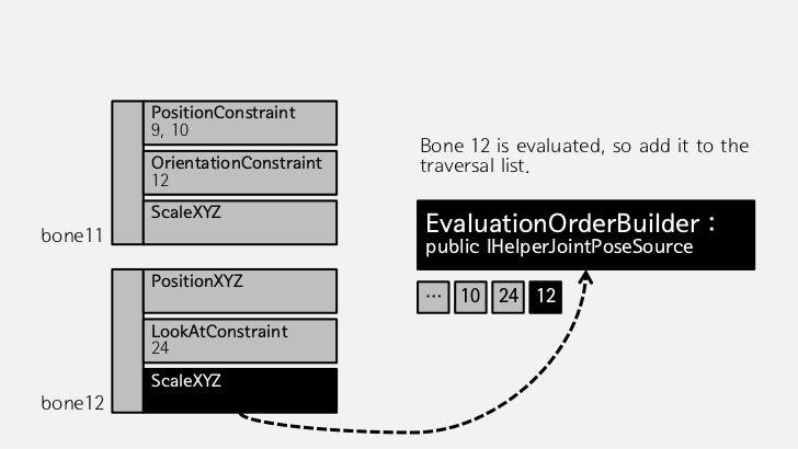 PositionConstraint         9, 10         OrientationConstraint   Now bone 11 can reference bone 12         12             ...