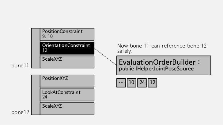 PositionConstraint         9, 10         OrientationConstraint   Bone 11 is evaluated now, so add it         12           ...