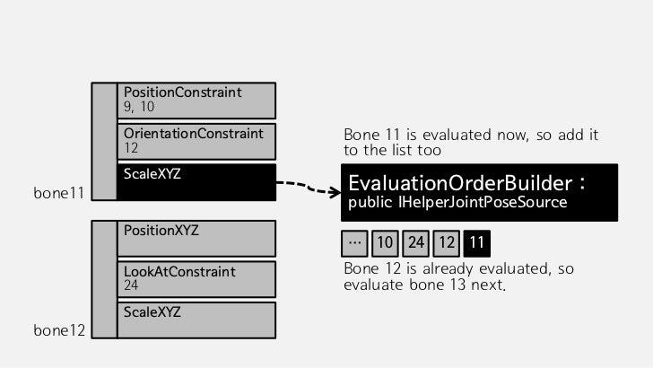 DemonstrationVideo 2This demonstration shows the basic implementation result.(Shoulder, Knee, reaction to IK)