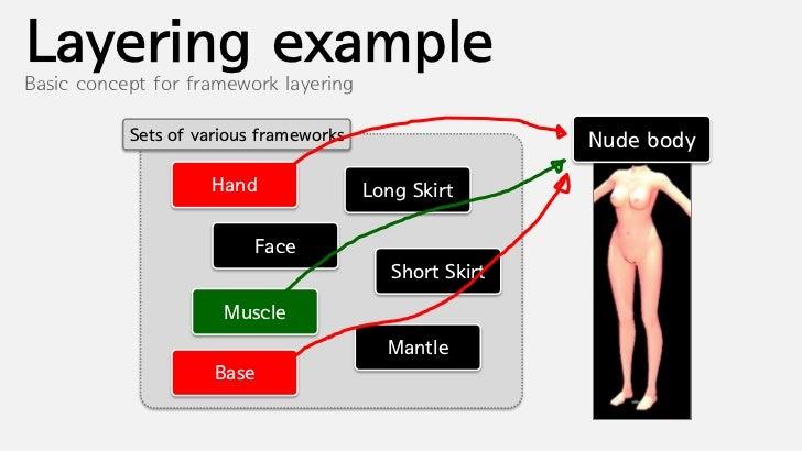 Layering exampleBasic concept for framework layering           Sets of various frameworks                    Robe Mesh    ...