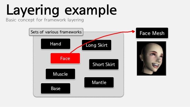 Layering exampleBasic concept for framework layering           Sets of various frameworks                    Short Skirt  ...