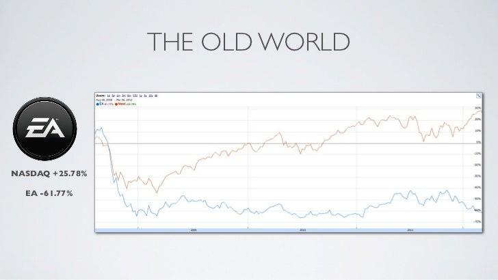 THE OLD WORLDNASDAQ +25.78%  EA -61.77%