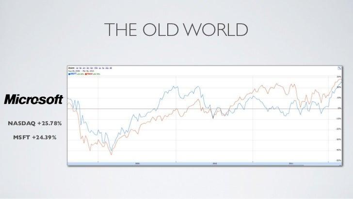 THE OLD WORLDNASDAQ +25.78% MSFT +24.39%