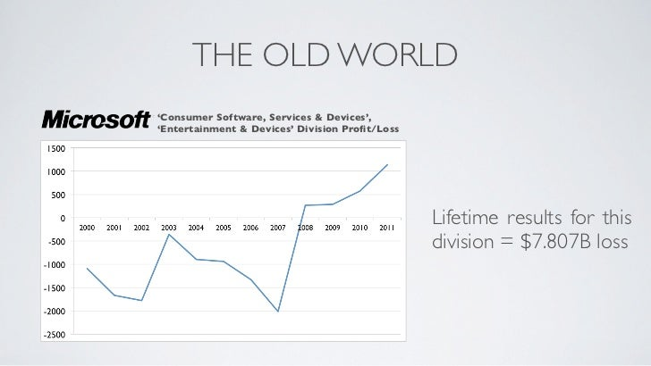 THE OLD WORLD'Consumer Software, Services & Devices','Entertainment & Devices' Division Profit/Loss                        ...