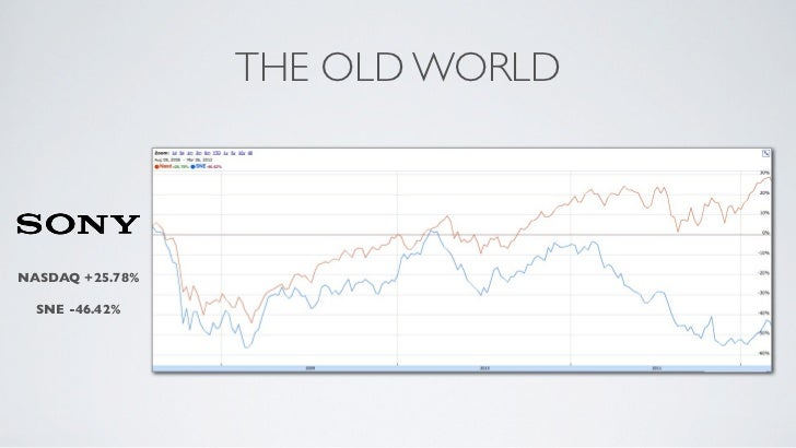 THE OLD WORLDNASDAQ +25.78%  SNE -46.42%