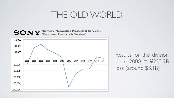 THE OLD WORLD'Games', 'Networked Products & Services','Consumer Products & Services'                                      ...