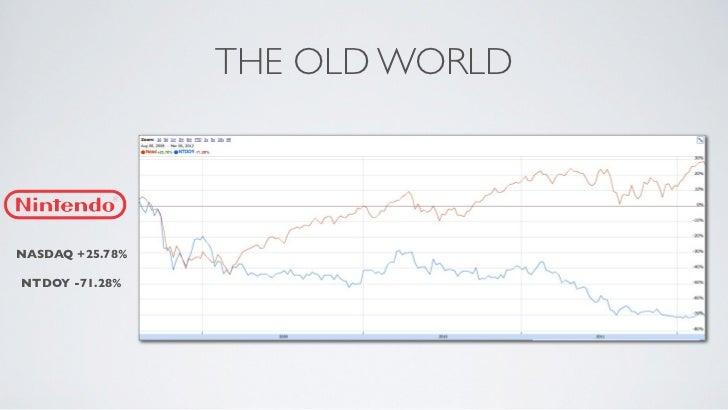 THE OLD WORLDNASDAQ +25.78%NTDOY -71.28%