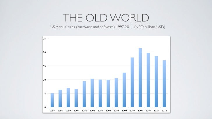THE OLD WORLDUS Annual sales (hardware and software) 1997-2011 (NPD, billions USD)