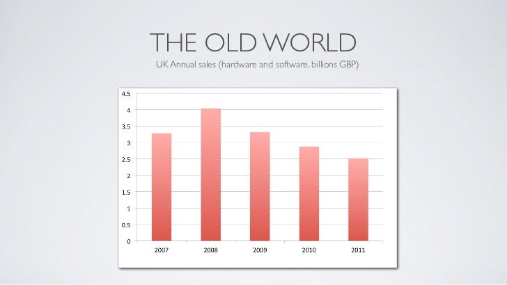 THE OLD WORLDUK Annual sales (hardware and software, billions GBP)