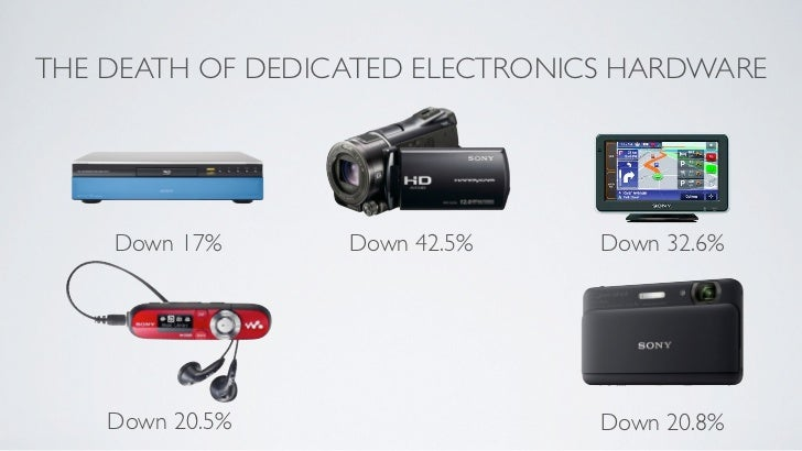 THE DEATH OF DEDICATED ELECTRONICS HARDWARE    Down 17%      Down 42.5%     Down 32.6%    Down 20.5%                   Dow...
