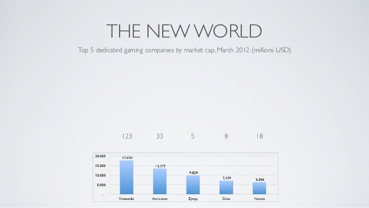 THE NEW WORLDTop 5 dedicated gaming companies by market cap, March 2012 (millions USD)              123         33        ...