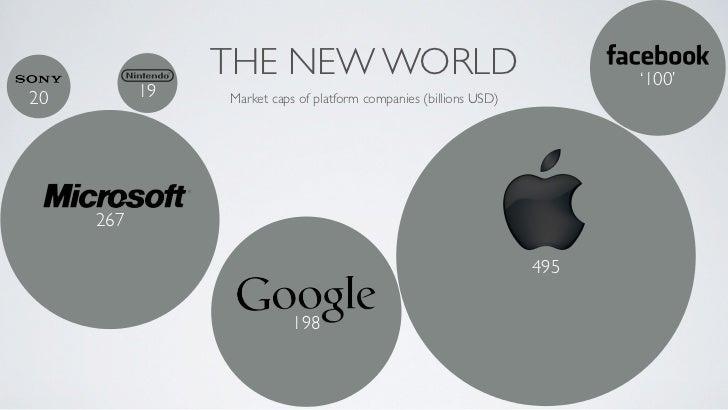 THE NEW WORLD                                            '100'20         19   Market caps of platform companies (billions ...