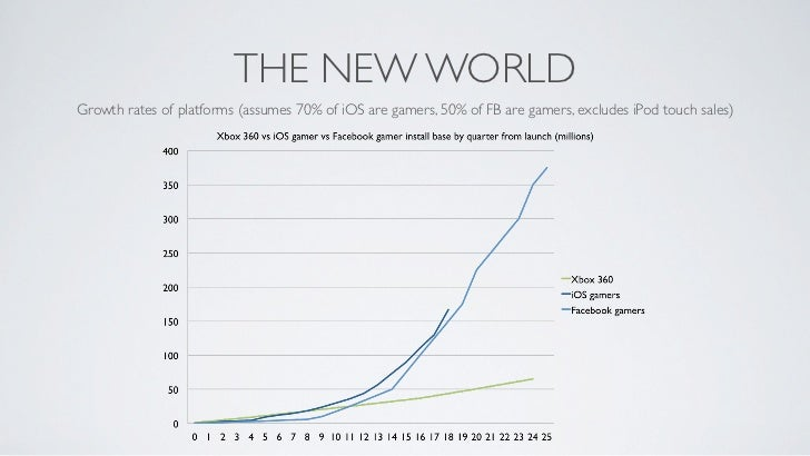 THE NEW WORLDGrowth rates of platforms (assumes 70% of iOS are gamers, 50% of FB are gamers, excludes iPod touch sales)