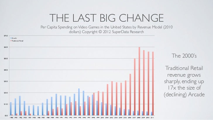 THE LAST BIG CHANGEPer Capita Spending on Video Games in the United States by Revenue Model (2010                 dollars)...