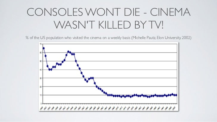 CONSOLES WONT DIE - CINEMA   WASNT KILLED BY TV!% of the US population who visited the cinema on a weekly basis (Michelle ...