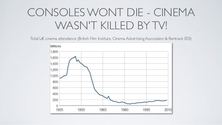 CONSOLES WONT DIE - CINEMA   WASNT KILLED BY TV!Total UK cinema attendance (British Film Institute, Cinema Advertising Ass...