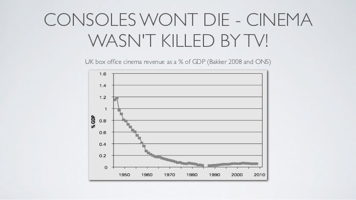 CONSOLES WONT DIE - CINEMA   WASNT KILLED BY TV!    UK box office cinema revenue as a % of GDP (Bakker 2008 and ONS)