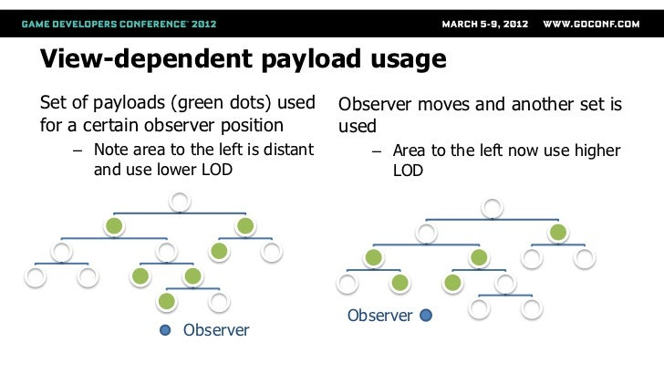 View-dependent payload usageSet of payloads (green dots) used       Observer moves and another set isfor a certain observe...