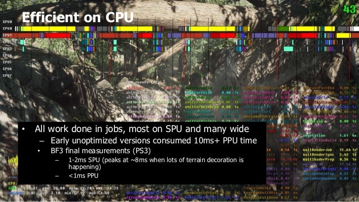 Efficient on CPU•   All work done in jobs, most on SPU and many wide     – Early unoptimized versions consumed 10ms+ PPU t...
