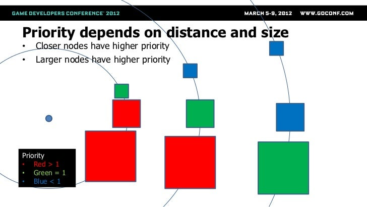Priority depends on distance and size•   Closer nodes have higher priority•   Larger nodes have higher priority    Observe...