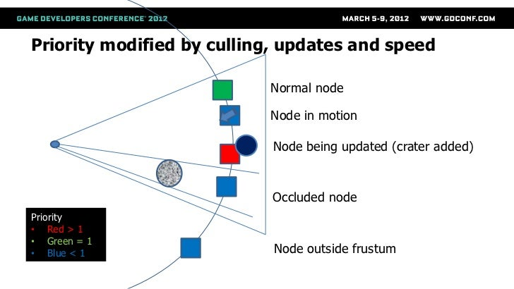 Priority modified by culling, updates and speed                           Normal node                           Node in mo...