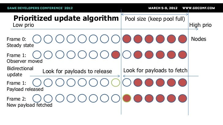 Prioritized update algorithm                Pool size (keep pool full)  Low prio                                          ...
