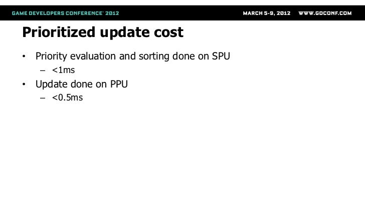 Prioritized update cost• Priority evaluation and sorting done on SPU   – <1ms• Update done on PPU   – <0.5ms