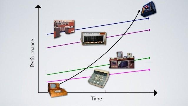 2010Incumbents Potential disruptors