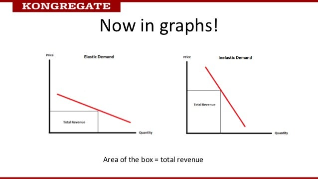 Now in graphs!Area of the box = total revenue