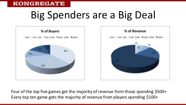 Big Spenders are a Big DealFour of the top five games get the majority of revenue from those spending $500+Every top ten g...