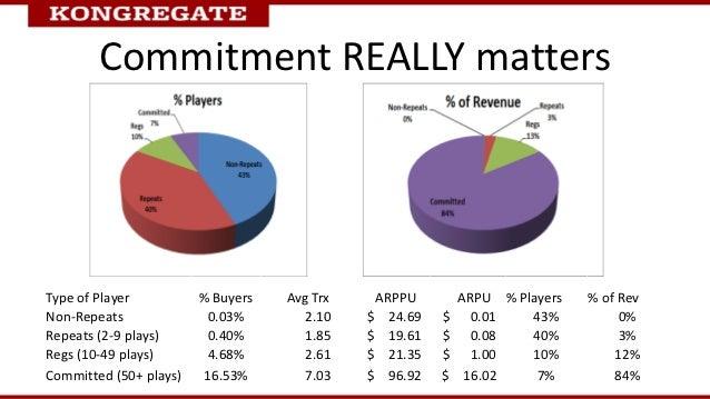 Commitment REALLY mattersType of Player          % Buyers   Avg Trx    ARPPU        ARPU % Players   % of RevNon-Repeats  ...