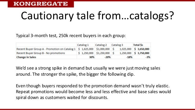 Cautionary tale from…catalogs?Typical 3-month test, 250k recent buyers in each group:We'd see a strong spike in demand but...