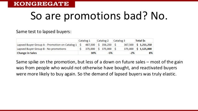 So are promotions bad? No.Same test to lapsed buyers:Same spike on the promotion, but less of a down on future sales – mos...