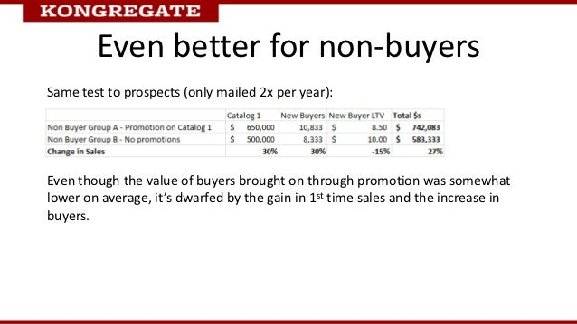 Even better for non-buyersSame test to prospects (only mailed 2x per year):Even though the value of buyers brought on thro...