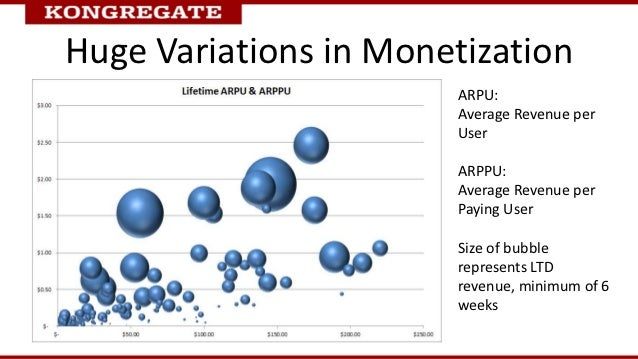 Huge Variations in Monetization                       ARPU:                       Average Revenue per                     ...