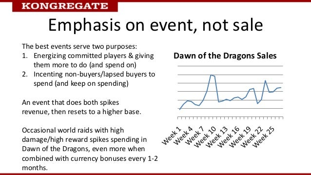 Emphasis on event, not saleThe best events serve two purposes:1. Energizing committed players & giving   Dawn of the Drago...