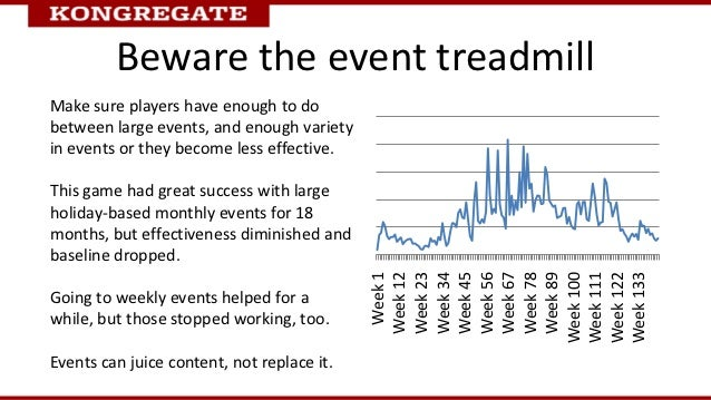 Beware the event treadmillMake sure players have enough to dobetween large events, and enough varietyin events or they bec...