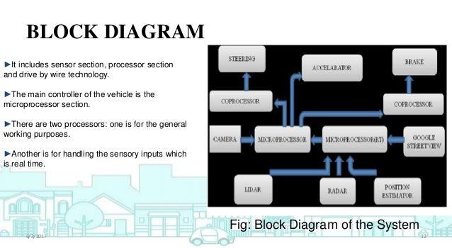 Car Simulation Block Diagrams - Wiring Diagram •
