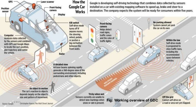 Driverless cars diagram data library google s driverless car rh slideshare net driverless car block diagram google driverless car diagram ccuart Gallery