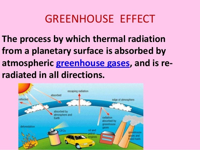 Industrial automation and Greenhouse effect