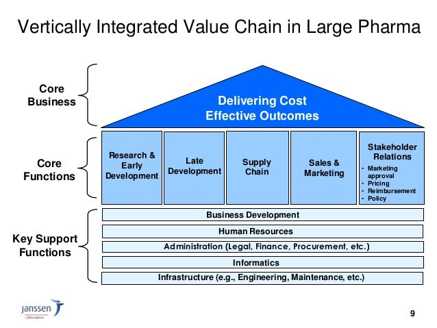 value chain analysis of pharmaceutical company Supply chain management towards purchasing capsule purchasing practices  in chinese pharmaceutical companies —a multiple-case study analysis.