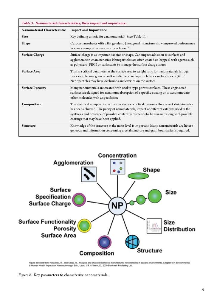 Ethics study of Nanotechnology - Essay Example