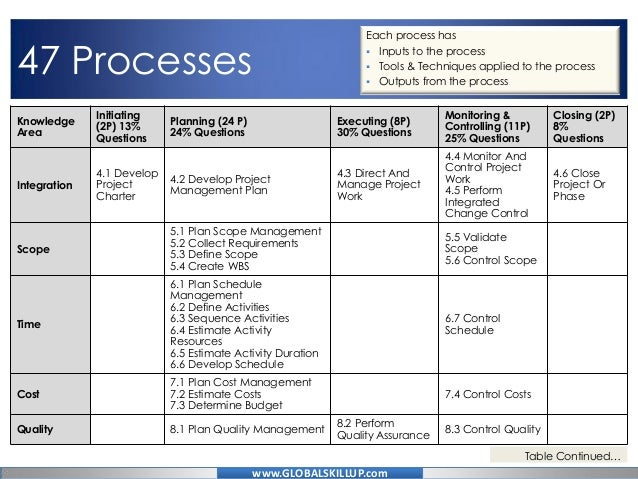 Table of Contents - PMI | Project Management Institute