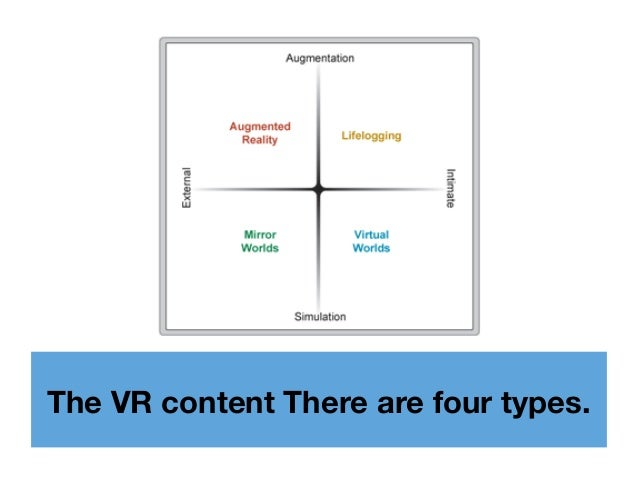 The VR content There are four types.