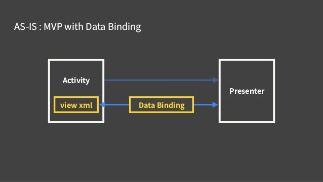 TO-BE : MVVM with Data Binding Activity view xml ViewModel Data Binding