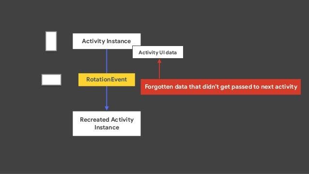 ViewModel Activity Instance Activity UI data
