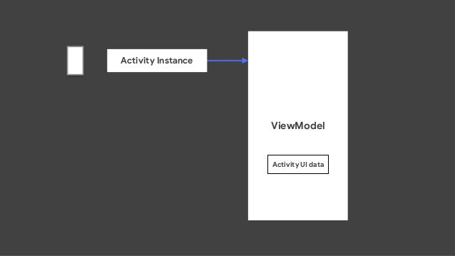 ViewModel Activity UI data Activity Instance Recreated Activity  Instance RotationEvent