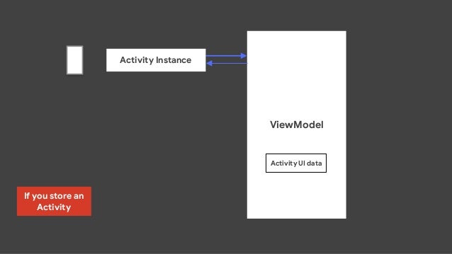 ViewModel Activity UI data Activity Instance If you store an Activity RotationEvent Recreated Activity  Instance MEMORY LE...