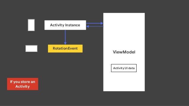 override fun onCreate(savedInstanceState: Bundle?) { ··· val userLoginViewModel = ViewModelProviders.of(this, factory).get...